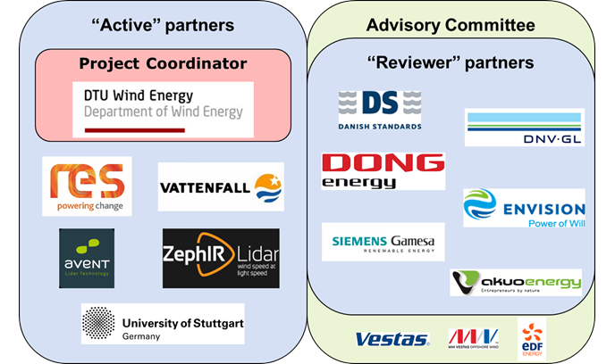 Graphics showing the partners and advisory board in the project